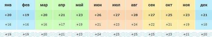 Погода и климат в Санта Крус де Тенерифе, температура воздуха и воды